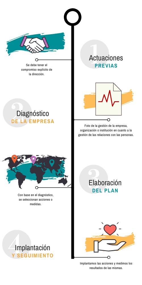 Infografía pasos Planes de Igualdad